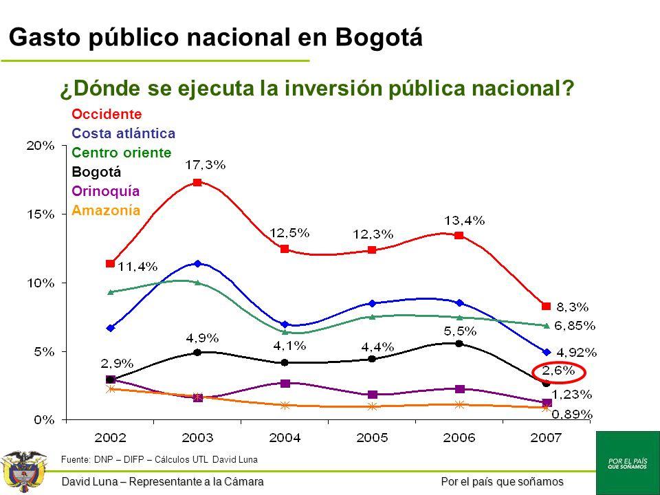 Por el país que soñamos ¿Dónde se ejecuta la inversión pública nacional.