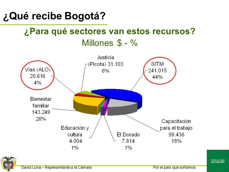 Por el país que soñamos ¿Qué recibe Bogotá.¿Para qué sectores van estos recursos.