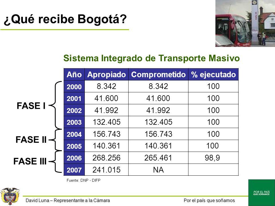 Por el país que soñamos ¿Qué recibe Bogotá.