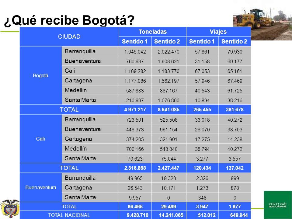 Congreso de la República – Cámara de Representantes Por el país que soñamos ¿Qué recibe Bogotá.
