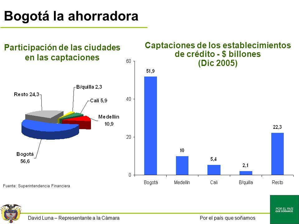 Por el país que soñamos Bogotá la ahorradora Participación de las ciudades en las captaciones Captaciones de los establecimientos de crédito - $ billones (Dic 2005) Fuente: Superintendencia Financiera David Luna – Representante a la Cámara