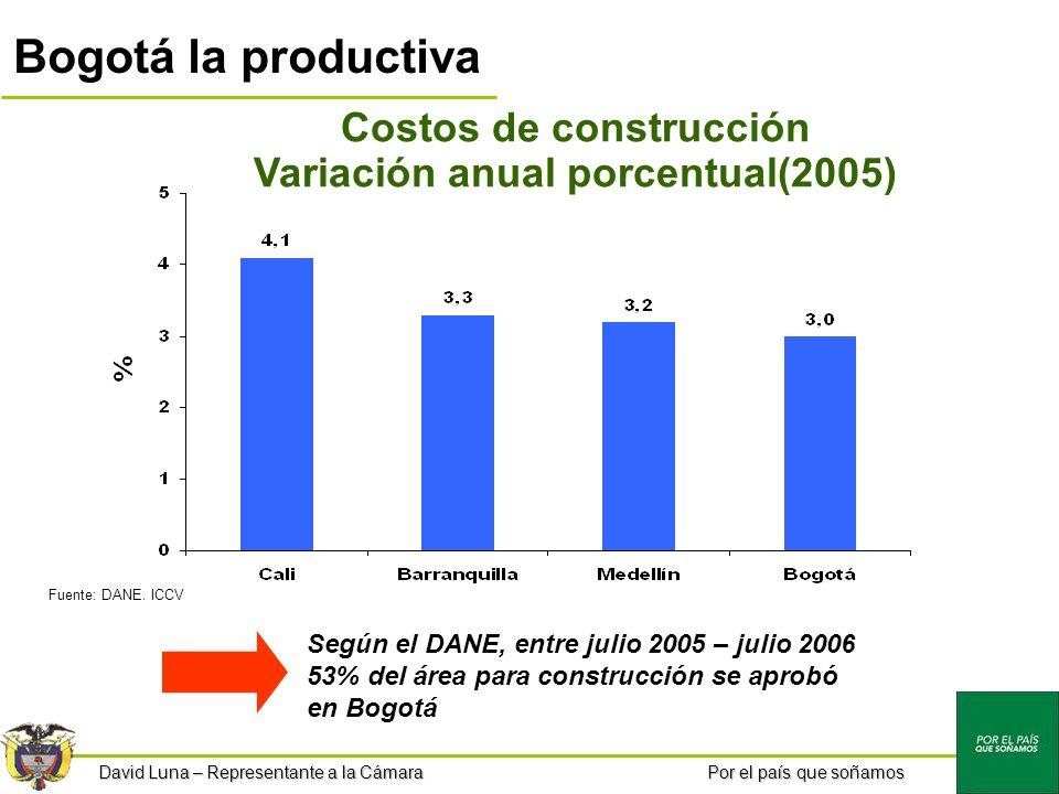 Por el país que soñamos Bogotá la productiva Costos de construcción Variación anual porcentual(2005) Fuente: DANE.