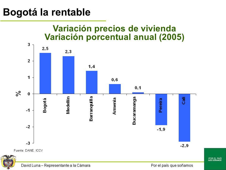 Por el país que soñamos Bogotá la rentable Variación precios de vivienda Variación porcentual anual (2005) Fuente: DANE.