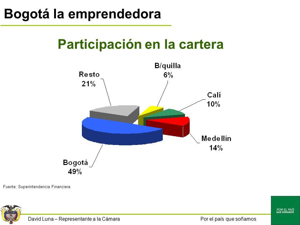 Por el país que soñamos Bogotá la emprendedora Participación en la cartera Fuente: Superintendencia Financiera David Luna – Representante a la Cámara