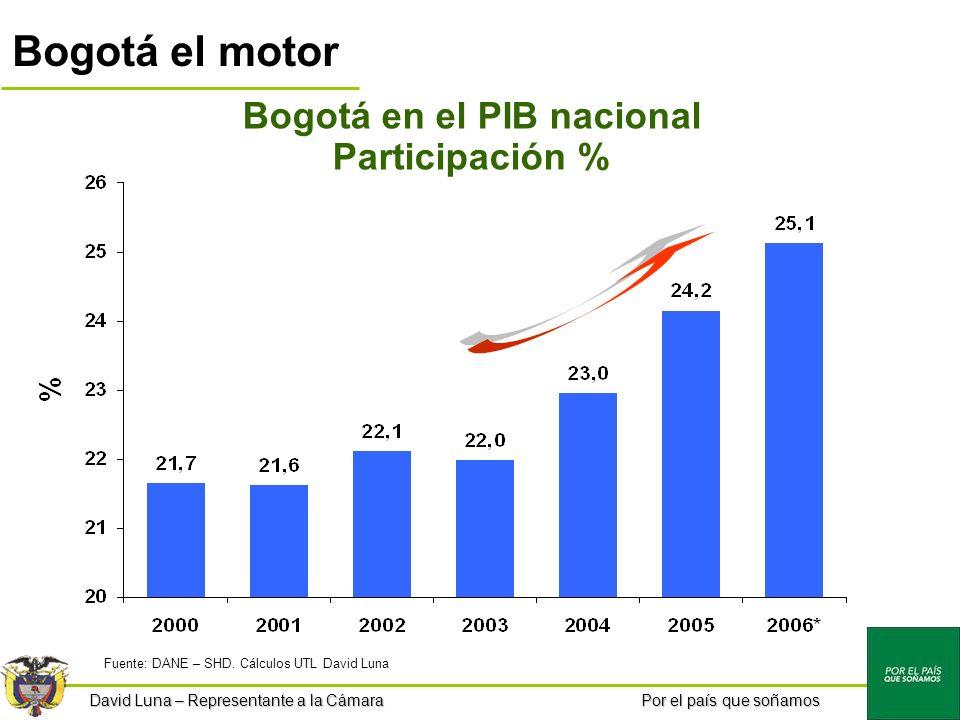 Por el país que soñamos Bogotá el motor Bogotá en el PIB nacional Participación % Fuente: DANE – SHD.