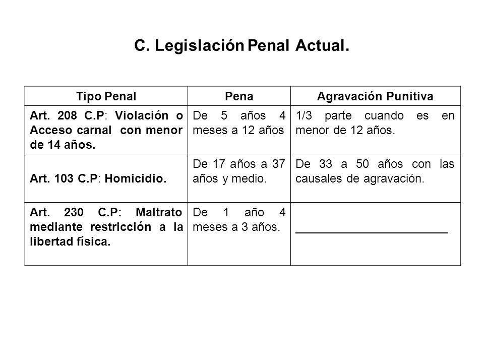 C. Legislación Penal Actual. Tipo PenalPenaAgravación Punitiva Art. 208 C.P: Violación o Acceso carnal con menor de 14 años. De 5 años 4 meses a 12 añ