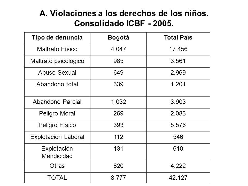 A. Violaciones a los derechos de los niños. Consolidado ICBF - 2005. Tipo de denunciaBogotáTotal País Maltrato Físico4.04717.456 Maltrato psicológico9