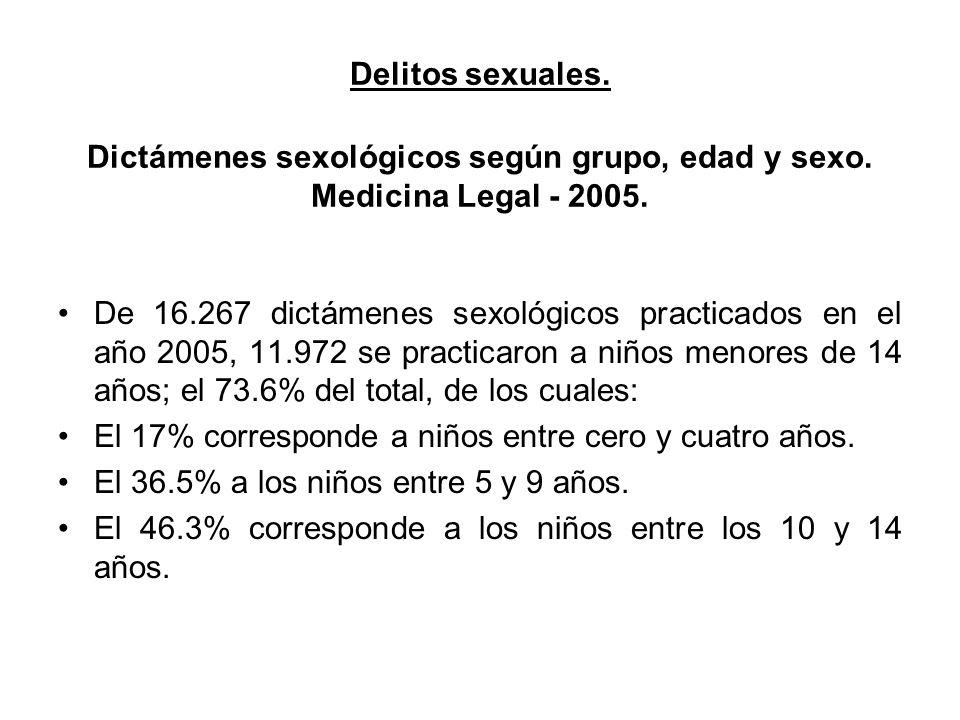 Delitos sexuales. Dictámenes sexológicos según grupo, edad y sexo. Medicina Legal - 2005. De 16.267 dictámenes sexológicos practicados en el año 2005,