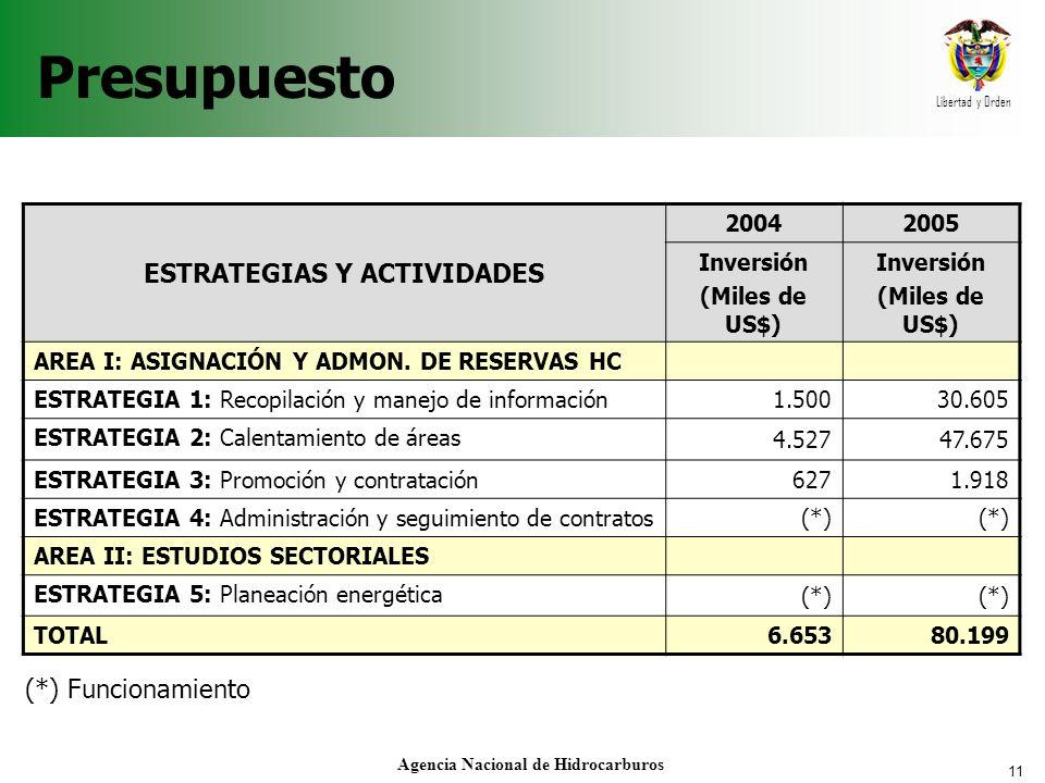 11 Libertad y Orden Agencia Nacional de Hidrocarburos Presupuesto ESTRATEGIAS Y ACTIVIDADES 20042005 Inversión (Miles de US$) Inversión (Miles de US$) AREA I: ASIGNACIÓN Y ADMON.