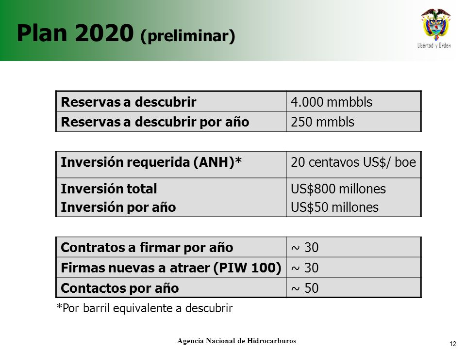 12 Libertad y Orden Agencia Nacional de Hidrocarburos Plan 2020 (preliminar) Reservas a descubrir4.000 mmbbls Reservas a descubrir por año250 mmbls Inversión requerida (ANH)*20 centavos US$/ boe Inversión total Inversión por año US$800 millones US$50 millones Contratos a firmar por año~ 30 Firmas nuevas a atraer (PIW 100)~ 30 Contactos por año~ 50 *Por barril equivalente a descubrir