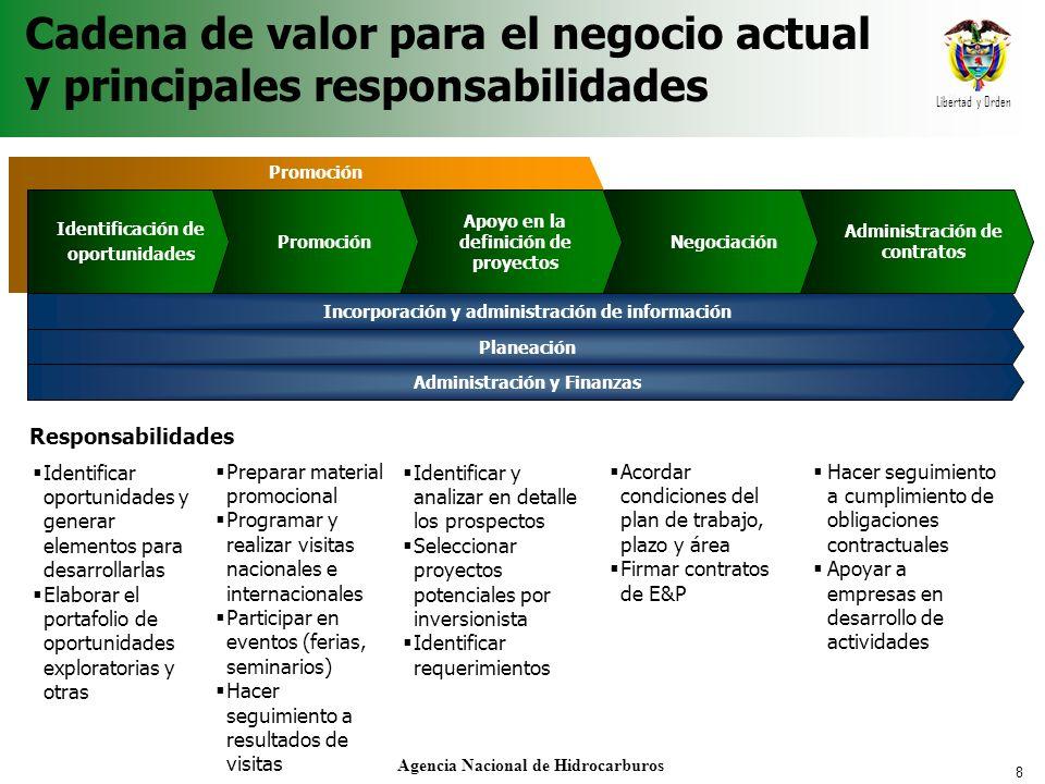 9 Libertad y Orden Agencia Nacional de Hidrocarburos Organización formal Consejo Directivo Director General Oficina Asesora Jurídica Subdirección Técnica Subdirección Administrativa y Financiera
