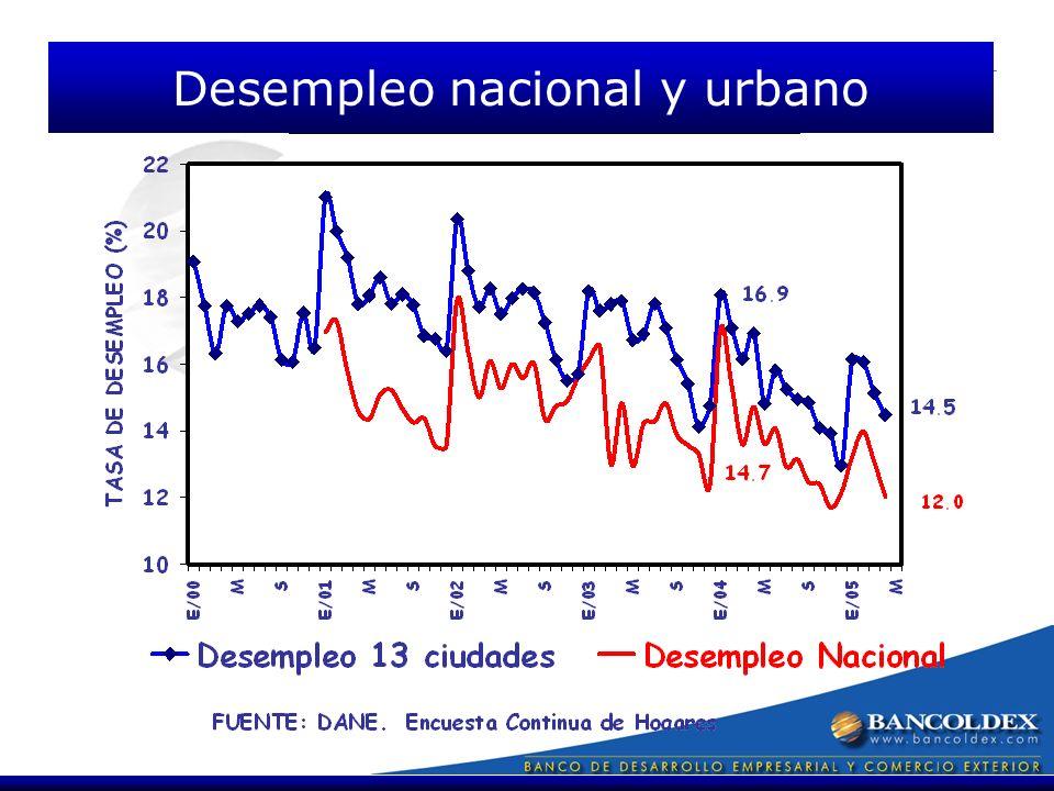 Desempleo nacional y urbano