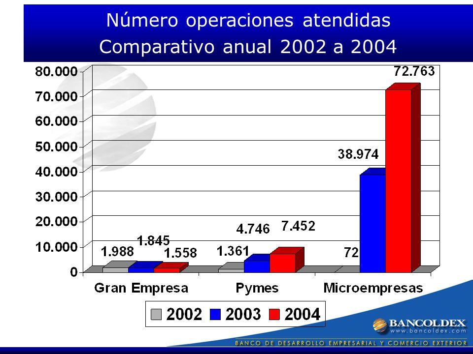Número operaciones atendidas Comparativo anual 2002 a 2004