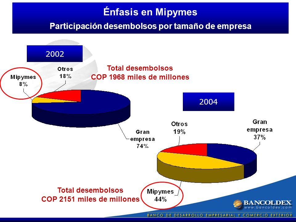 2004 Énfasis en Mipymes Participación desembolsos por tamaño de empresa 2002 Total desembolsos COP 1968 miles de millones Total desembolsos COP 2151 miles de millones