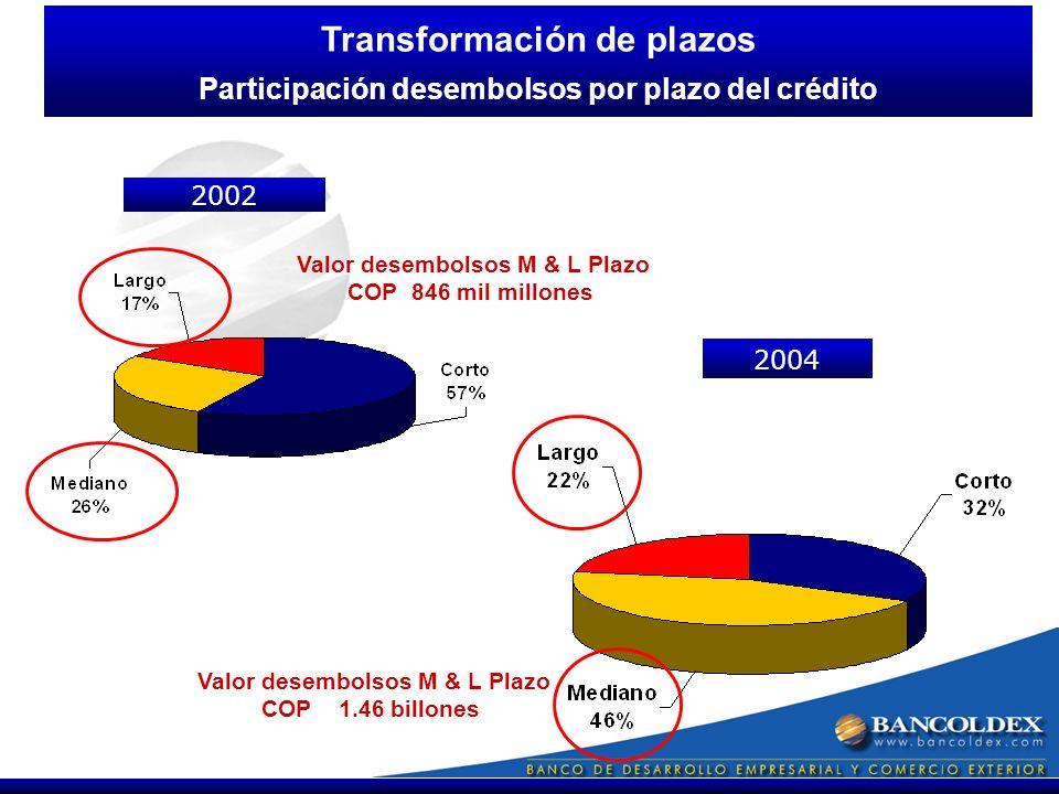 2004 Transformación de plazos Participación desembolsos por plazo del crédito 2002 Valor desembolsos M & L Plazo COP 1.46 billones Valor desembolsos M & L Plazo COP 846 mil millones