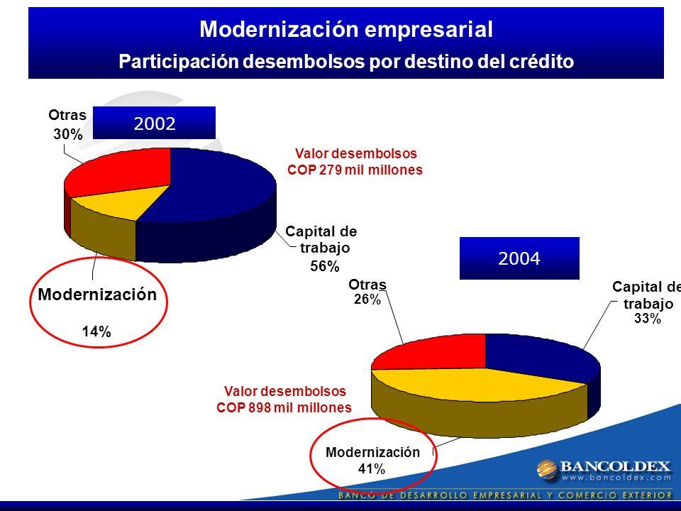 Otras 26% Capital de trabajo 33% 2004 Modernización empresarial Participación desembolsos por destino del crédito Capital de Otras 30% Modernización 14% trabajo 56% 2002 Valor desembolsos COP 898 mil millones Valor desembolsos COP 279 mil millones Modernización 41%