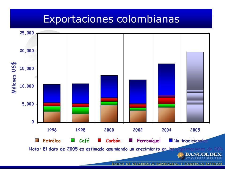 Exportaciones colombianas