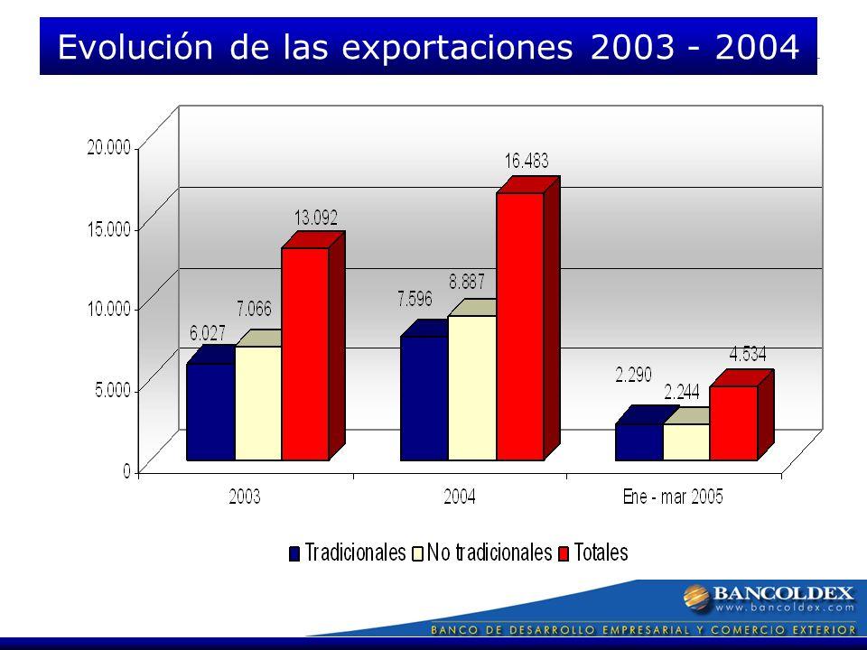 Fuente DANE Evolución de las exportaciones 2003 - 2004