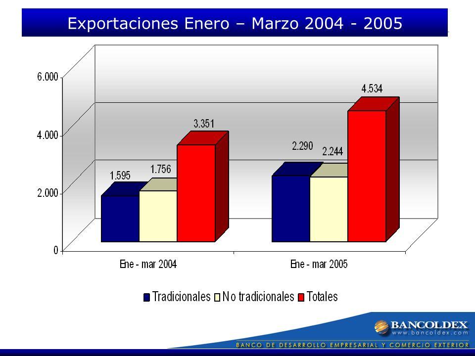 Fuente DANE Exportaciones Enero – Marzo 2004 - 2005