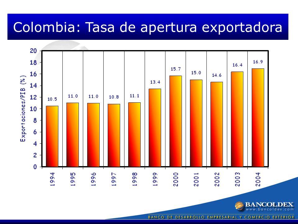 Colombia: Tasa de apertura exportadora