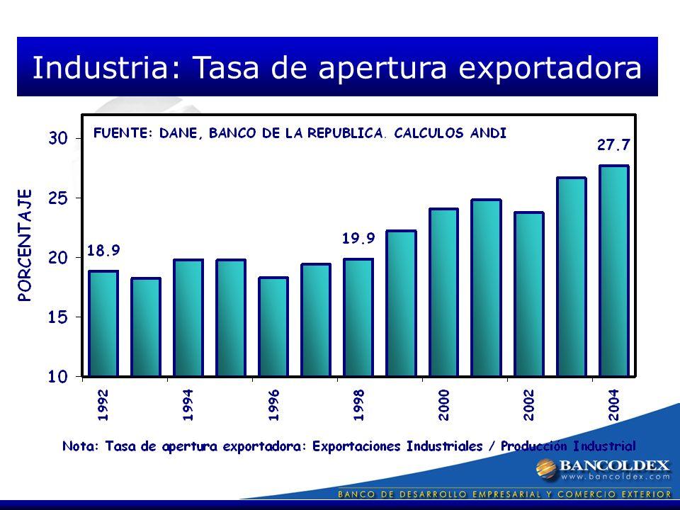 Industria: Tasa de apertura exportadora
