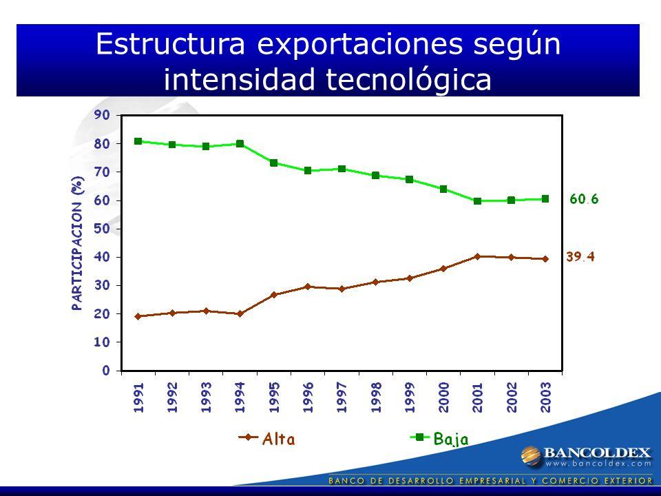 Estructura exportaciones según intensidad tecnológica
