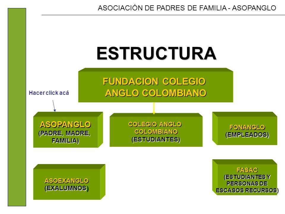 ASOCIACIÓN DE PADRES DE FAMILIA - ASOPANGLO FUNDACION COLEGIO ANGLO COLOMBIANO ASOPANGLO (PADRE, MADRE, (PADRE, MADRE, FAMILIA) ASOEXANGLO (EXALUMNOS) FONANGLO(EMPLEADOS) FASAC (ESTUDIANTES Y PERSONAS DE ESCASOS RECURSOS) COLEGIO ANGLO COLOMBIANO(ESTUDIANTES) ESTRUCTURA ESTRUCTURA Hacer click acá