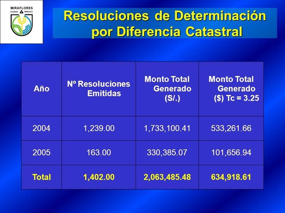 Resoluciones de Determinación por Diferencia Catastral por Diferencia Catastral Año Nº Resoluciones Emitidas Monto Total Generado (S/.) Monto Total Generado ($) Tc = 3.25 20041,239.001,733,100.41533,261.66 2005163.00330,385.07101,656.94 Total1,402.002,063,485.48634,918.61