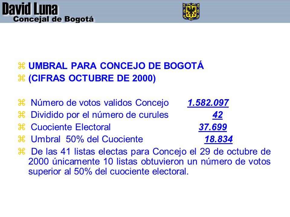 zUMBRAL PARA CONCEJO DE BOGOTÁ z(CIFRAS OCTUBRE DE 2000) z Número de votos validos Concejo 1.582.097 z Dividido por el número de curules 42 z Cuociente Electoral 37.699 z Umbral 50% del Cuociente 18.834 z De las 41 listas electas para Concejo el 29 de octubre de 2000 únicamente 10 listas obtuvieron un número de votos superior al 50% del cuociente electoral.