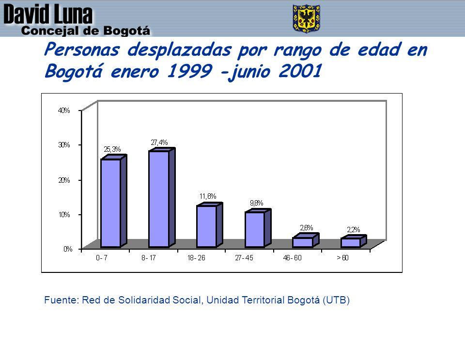 DAVID LUNA - CONCEJAL DE BOGOTÁ D.C. Personas desplazadas por rango de edad en Bogotá enero 1999 -junio 2001 Fuente: Red de Solidaridad Social, Unidad