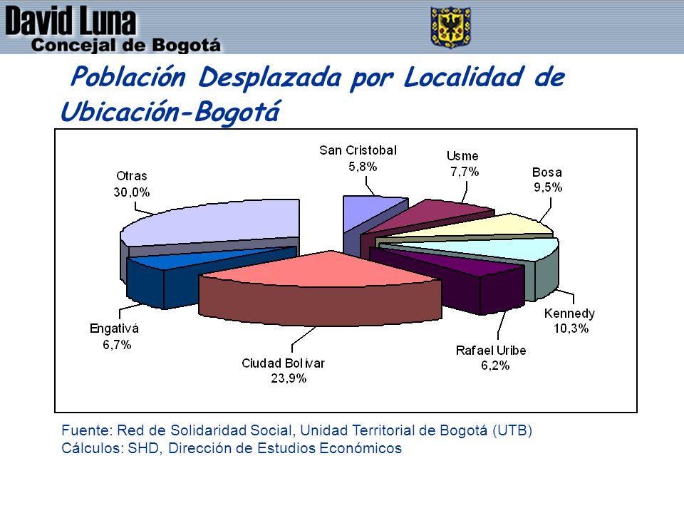 DAVID LUNA - CONCEJAL DE BOGOTÁ D.C. Población Desplazada por Localidad de Ubicación-Bogotá Fuente: Red de Solidaridad Social, Unidad Territorial de B