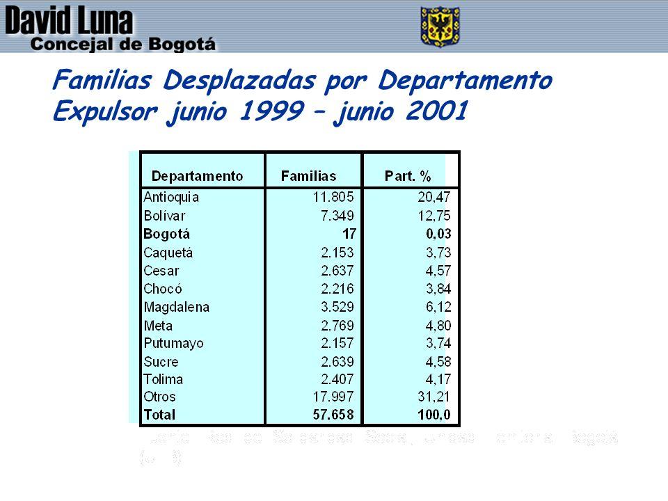 DAVID LUNA - CONCEJAL DE BOGOTÁ D.C. Familias Desplazadas por Departamento Expulsor junio 1999 – junio 2001