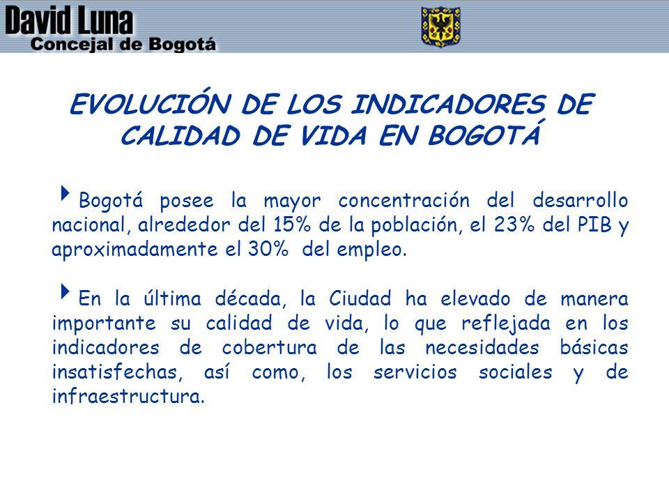 DAVID LUNA - CONCEJAL DE BOGOTÁ D.C. EVOLUCIÓN DE LOS INDICADORES DE CALIDAD DE VIDA EN BOGOTÁ Bogotá posee la mayor concentración del desarrollo naci