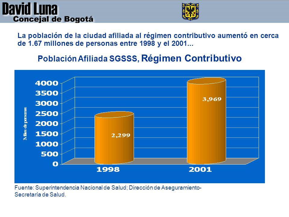 DAVID LUNA - CONCEJAL DE BOGOTÁ D.C. La población de la ciudad afiliada al régimen contributivo aumentó en cerca de 1.67 millones de personas entre 19
