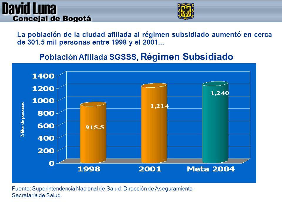 DAVID LUNA - CONCEJAL DE BOGOTÁ D.C. La población de la ciudad afiliada al régimen subsidiado aumentó en cerca de 301.5 mil personas entre 1998 y el 2