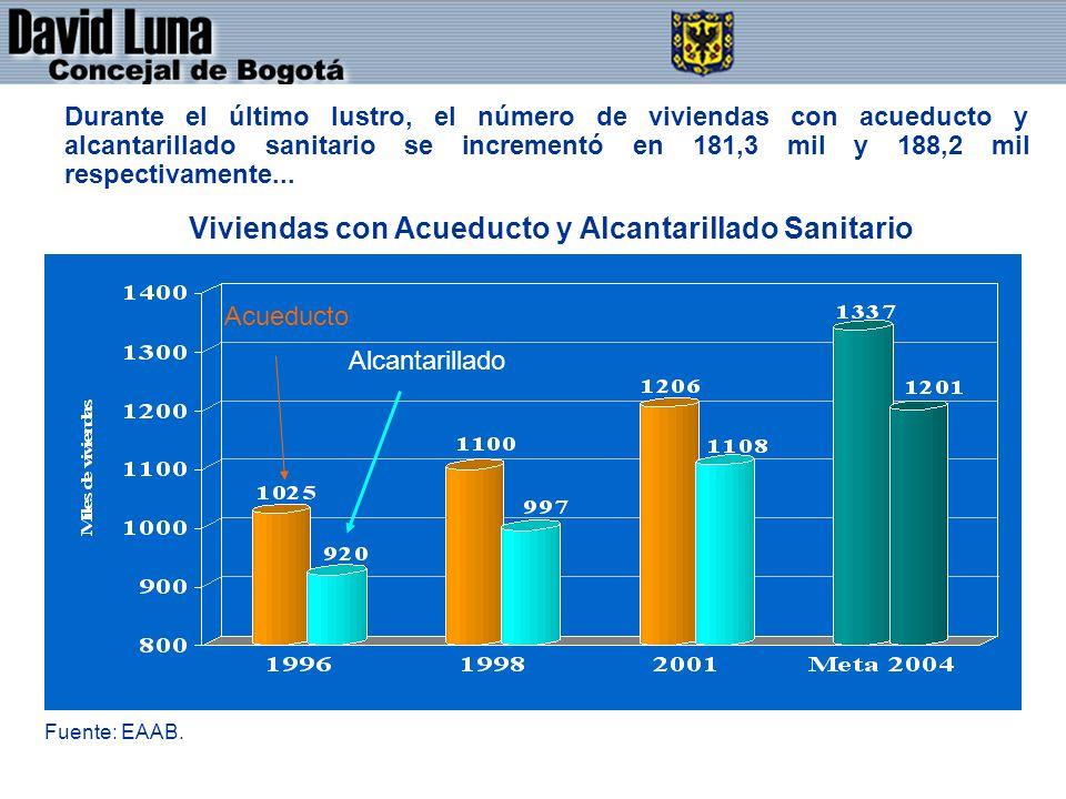 DAVID LUNA - CONCEJAL DE BOGOTÁ D.C. Durante el último lustro, el número de viviendas con acueducto y alcantarillado sanitario se incrementó en 181,3