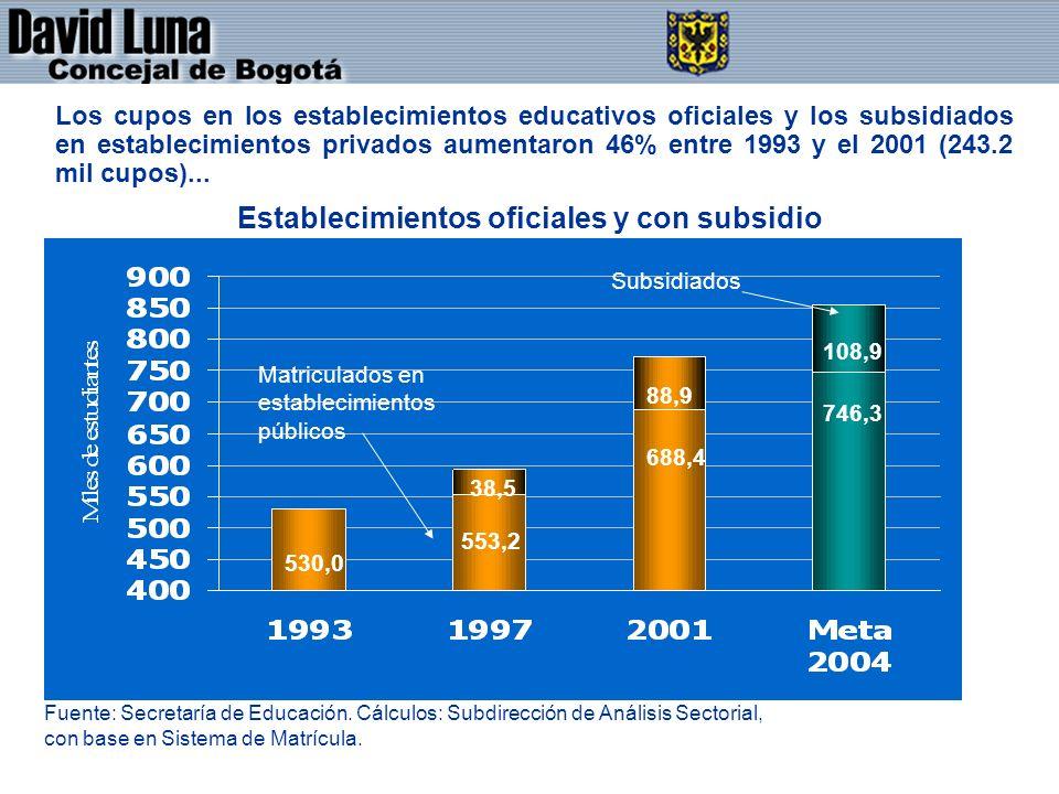 DAVID LUNA - CONCEJAL DE BOGOTÁ D.C. Los cupos en los establecimientos educativos oficiales y los subsidiados en establecimientos privados aumentaron
