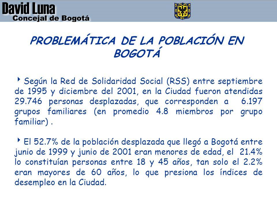 DAVID LUNA - CONCEJAL DE BOGOTÁ D.C. PROBLEMÁTICA DE LA POBLACIÓN EN BOGOTÁ Según la Red de Solidaridad Social (RSS) entre septiembre de 1995 y diciem