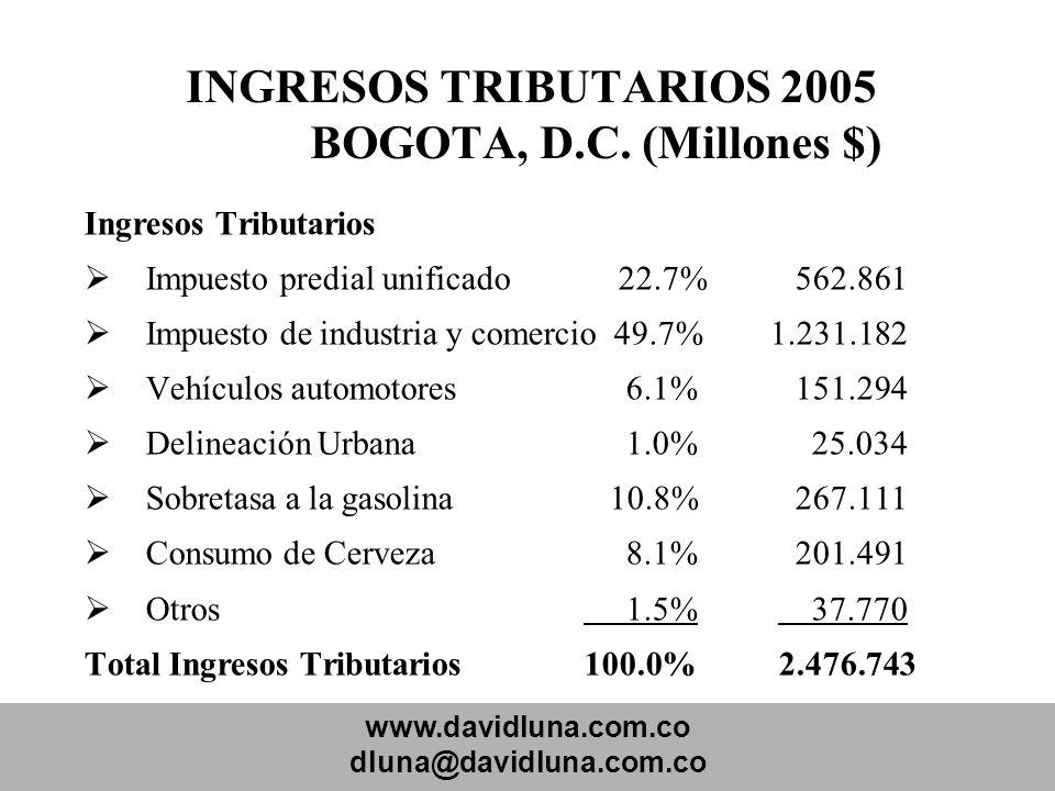 www.davidluna.com.co dluna@davidluna.com.co INGRESOS TRIBUTARIOS 2005 BOGOTA, D.C. (Millones $) Ingresos Tributarios Impuesto predial unificado 22.7%