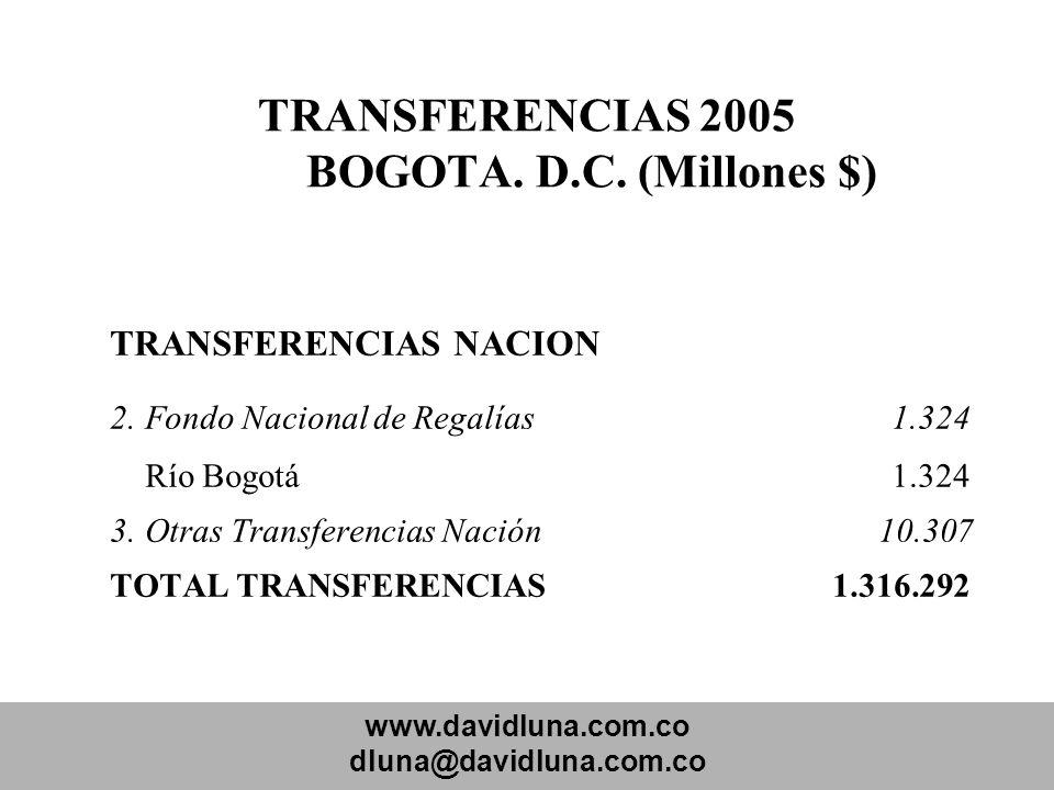 www.davidluna.com.co dluna@davidluna.com.co TRANSFERENCIAS 2005 BOGOTA. D.C. (Millones $) TRANSFERENCIAS NACION 2.Fondo Nacional de Regalías 1.324 Río