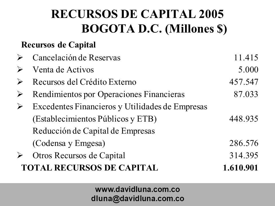 www.davidluna.com.co dluna@davidluna.com.co RECURSOS DE CAPITAL 2005 BOGOTA D.C. (Millones $) Recursos de Capital Cancelación de Reservas 11.415 Venta