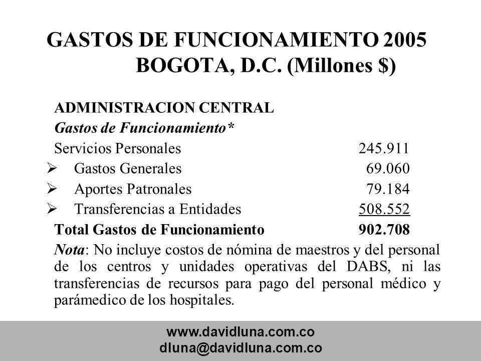 www.davidluna.com.co dluna@davidluna.com.co GASTOS DE FUNCIONAMIENTO 2005 BOGOTA, D.C. (Millones $) ADMINISTRACION CENTRAL Gastos de Funcionamiento* S