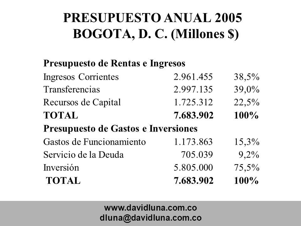 www.davidluna.com.co dluna@davidluna.com.co PRESUPUESTO ANUAL 2005 BOGOTA, D. C. (Millones $) Presupuesto de Rentas e Ingresos Ingresos Corrientes2.96