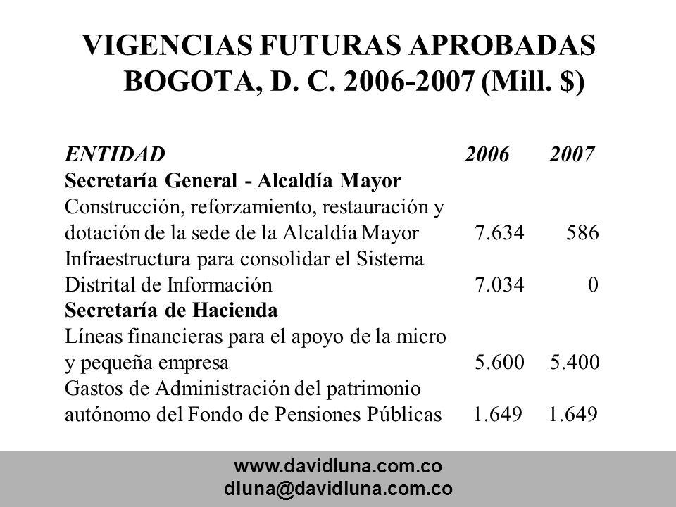 www.davidluna.com.co dluna@davidluna.com.co VIGENCIAS FUTURAS APROBADAS BOGOTA, D. C. 2006-2007 (Mill. $) ENTIDAD 2006 2007 Secretaría General - Alcal