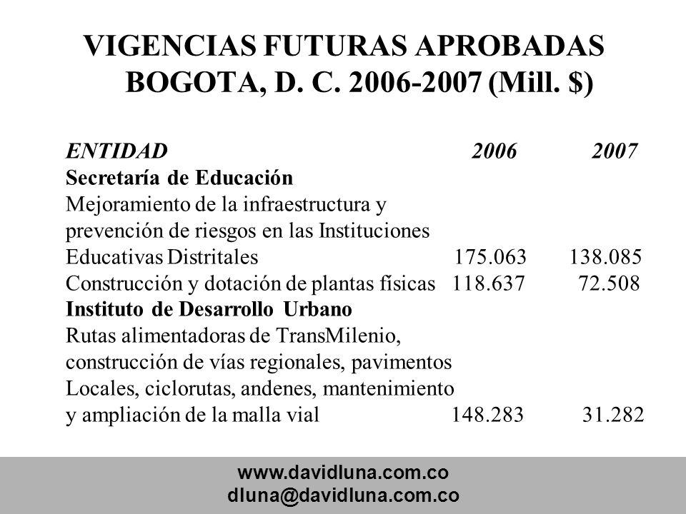 www.davidluna.com.co dluna@davidluna.com.co VIGENCIAS FUTURAS APROBADAS BOGOTA, D. C. 2006-2007 (Mill. $) ENTIDAD 2006 2007 Secretaría de Educación Me