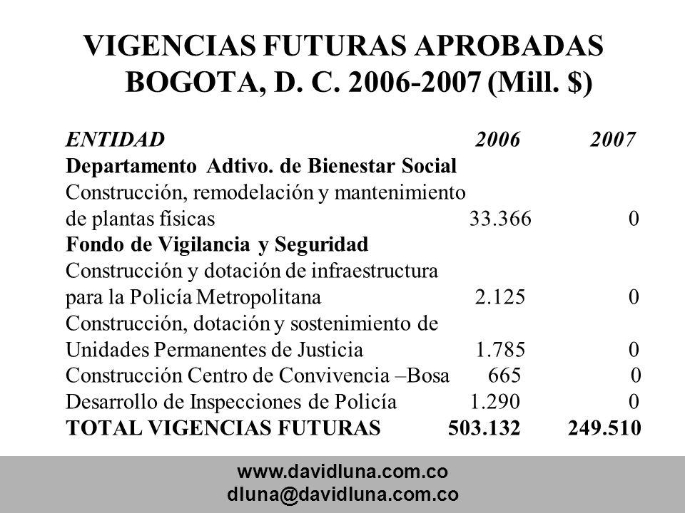 www.davidluna.com.co dluna@davidluna.com.co VIGENCIAS FUTURAS APROBADAS BOGOTA, D. C. 2006-2007 (Mill. $) ENTIDAD 2006 2007 Departamento Adtivo. de Bi