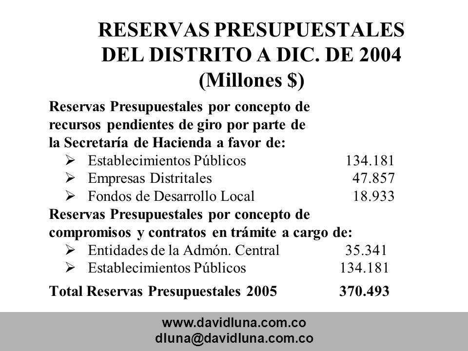 www.davidluna.com.co dluna@davidluna.com.co RESERVAS PRESUPUESTALES DEL DISTRITO A DIC. DE 2004 (Millones $) Reservas Presupuestales por concepto de r