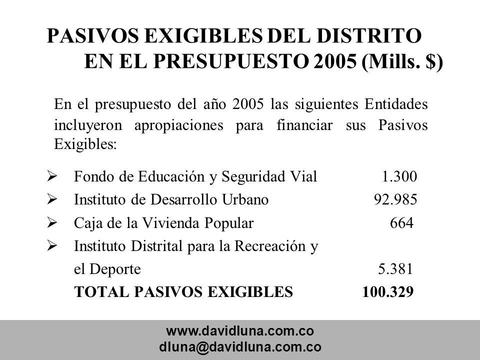 www.davidluna.com.co dluna@davidluna.com.co PASIVOS EXIGIBLES DEL DISTRITO EN EL PRESUPUESTO 2005 (Mills. $) En el presupuesto del año 2005 las siguie