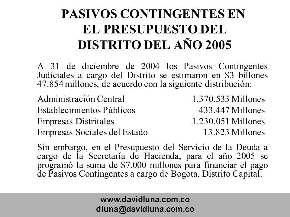 www.davidluna.com.co dluna@davidluna.com.co PASIVOS CONTINGENTES EN EL PRESUPUESTO DEL DISTRITO DEL AÑO 2005 A 31 de diciembre de 2004 los Pasivos Con