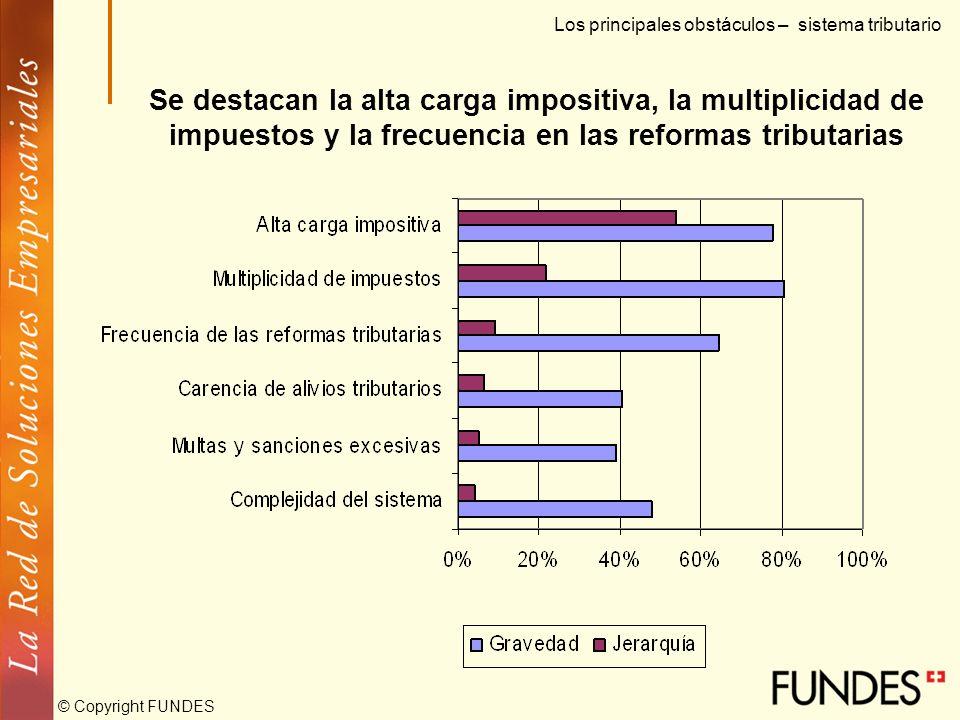 © Copyright FUNDES Del 57% que han solicitado créditos, al 28% le han sido rechazados definitivamente Los principales obstáculos – Acceso al financiam